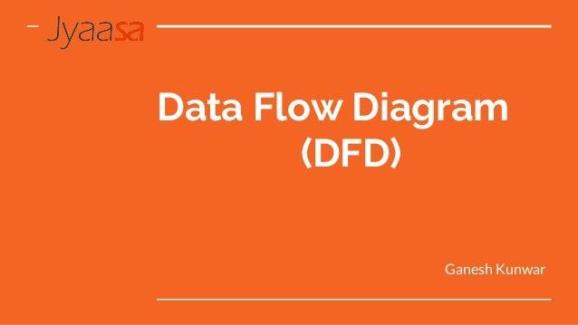 Data Flow Diagram (DFD) Ganesh Kunwar