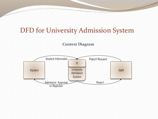 Data flow diagrams university admission system ccuart Image collections
