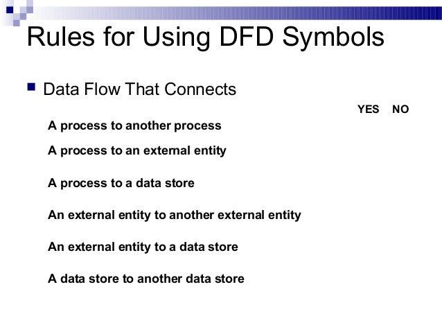 dfd data flow diagram process flow clip art process flow diagram rules #42