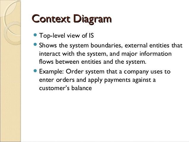Dfd slides context diagramcontext diagram ccuart Images