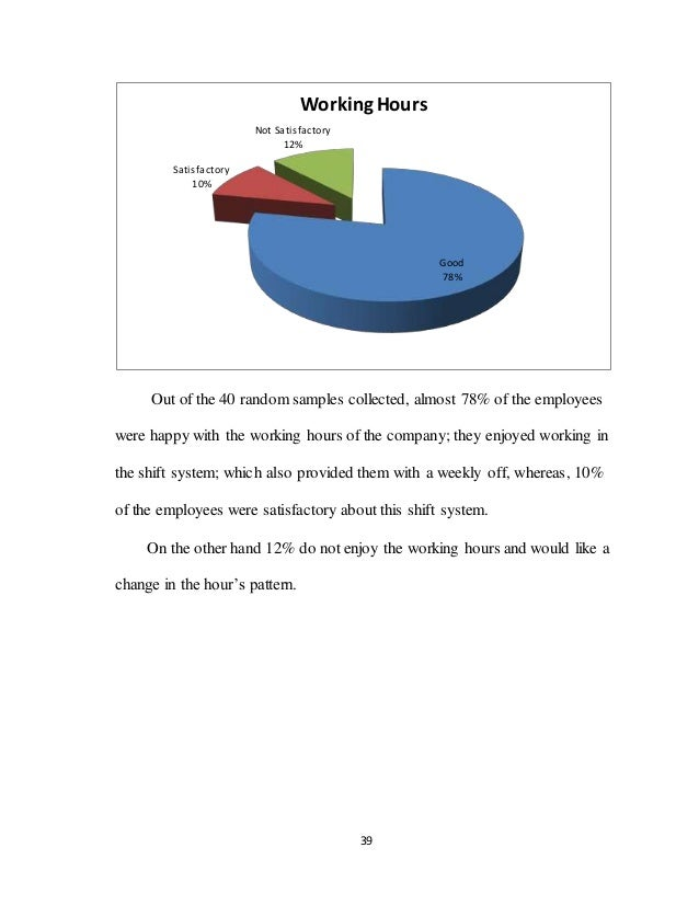 39 Out of the 40 random samples collected, almost 78% of the employees were happy with the working hours of the company; t...