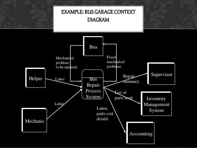 data flow diagram and sequence diagram Flow Diagram Transition ATS example; 11 example bus garagecontext diagram