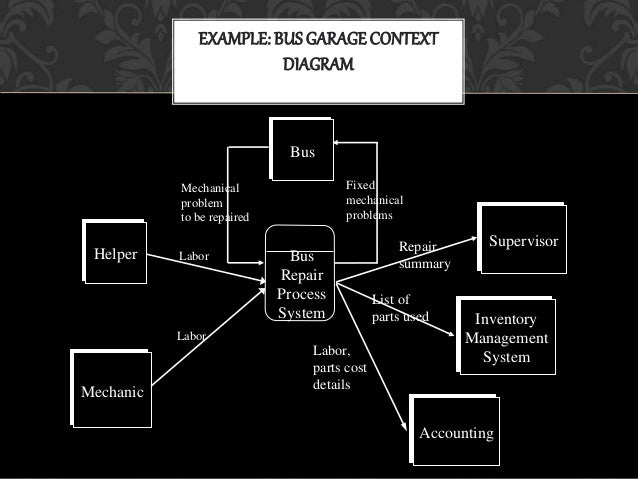 example 11 example bus garagecontext diagram