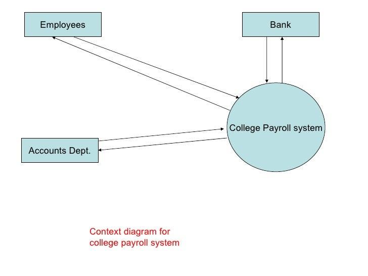 dfd case1 1 payroll system 2 - Payroll Data Flow Diagram