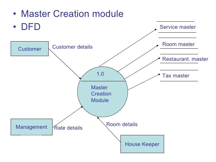 dfd for hotel management system