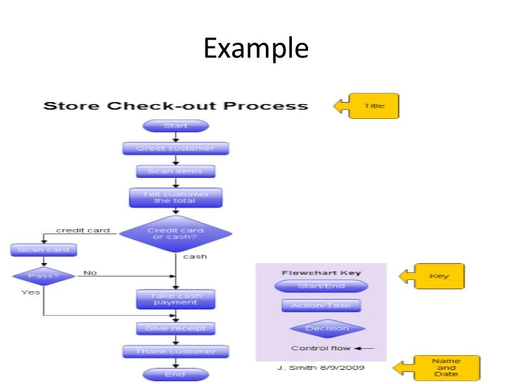 Dfd decision table decision chart structure charts example 10 ccuart Choice Image