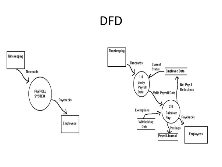 dfd to structure The powerpoint ppt presentation: mapping data flow diagrams into structure charts is the property of its rightful owner.