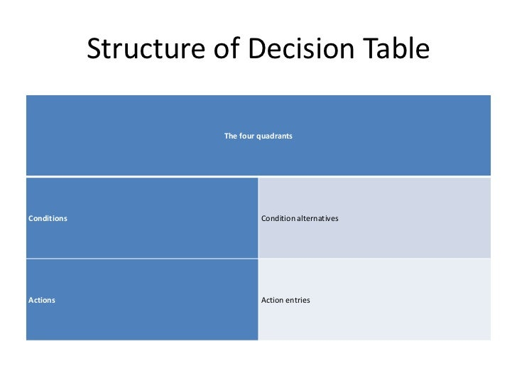 how to create a decision table