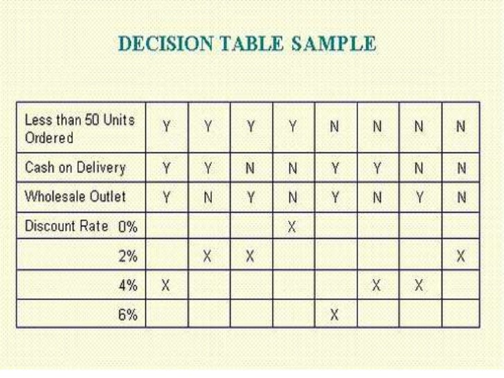 Image result for decision table of log in