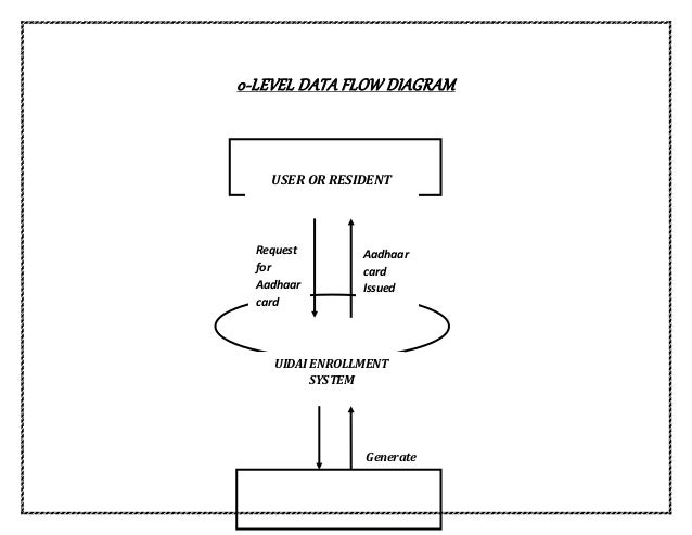 Data flow diagram of aadhaar card registration system 0 level data flow diagram uidai enrollment system user or resident request for aadhaar card ccuart Images