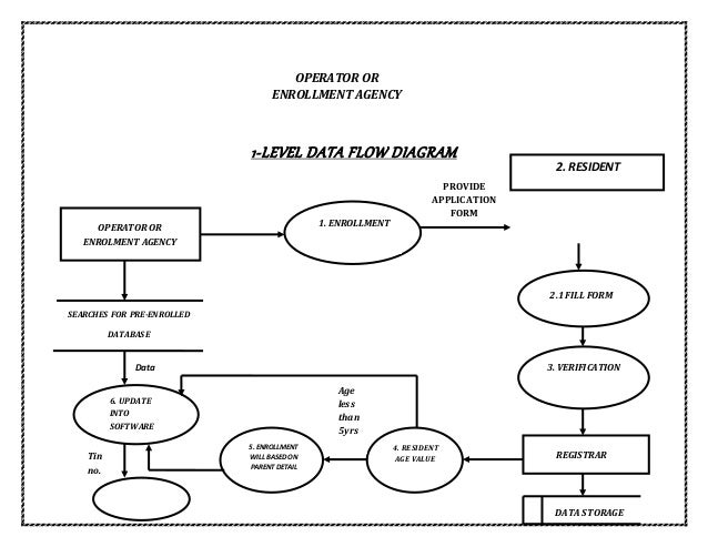 Data flow diagram of aadhaar card registration system 0 level data flow diagram uidai enrollment system user or resident request for aadhaar card aadhaar card issued generate 2 ccuart