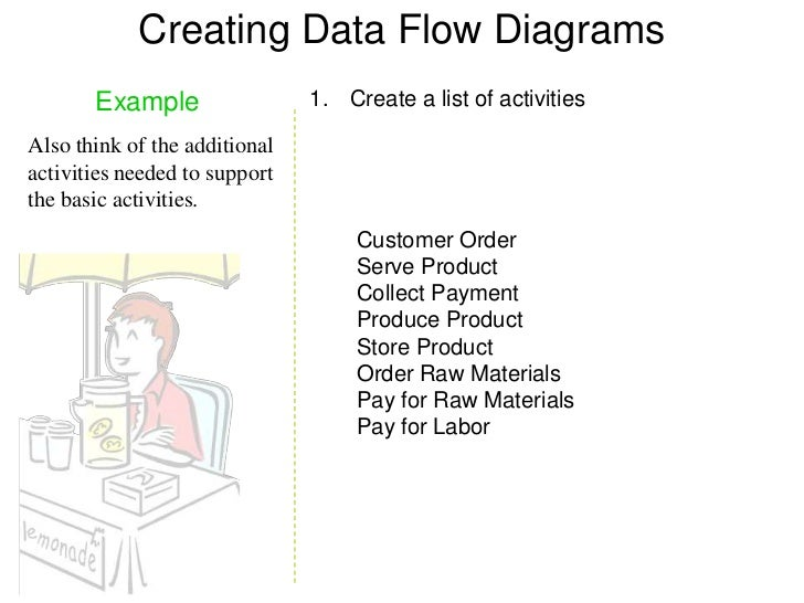 Dfd examples 10 creating data flow diagrams example ccuart Gallery