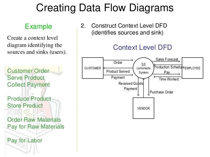 level 0 process flow diagram online wiring diagramdiagram level 0 wiring diagram data flow circle level 0 process flow diagram