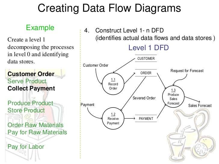 dfd examples rh slideshare net Data Flow Diagram Symbols Visio Data Flow Diagram