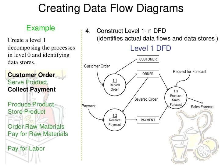 Dfd examples 14 creating data flow diagrams example 4 construct level 1 ccuart Choice Image