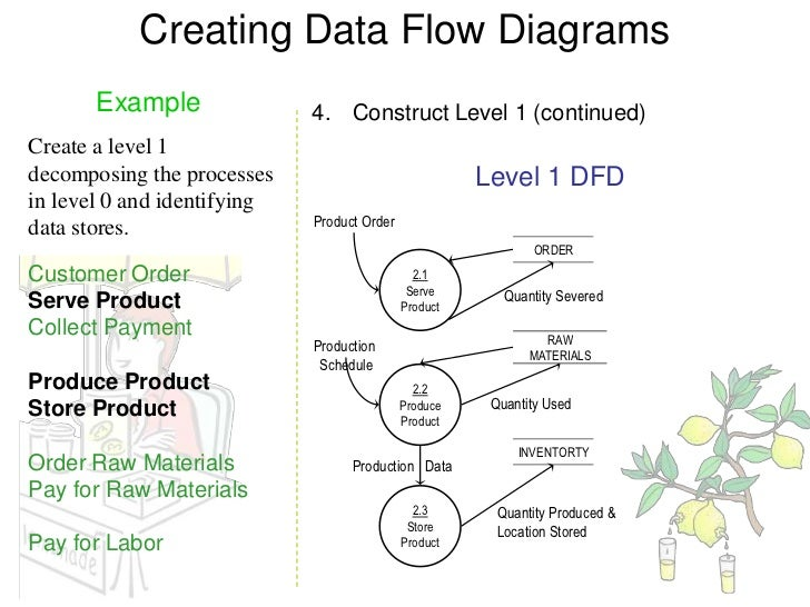 Dfd examples 15 creating data flow diagrams ccuart Gallery