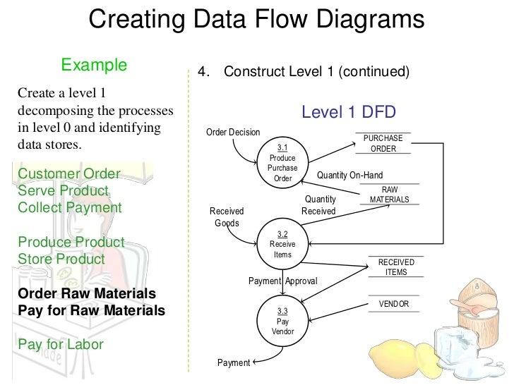 process flow diagram level 3 wiring diagram nowlevel 3 process flow diagrams wiring diagrams sequence diagram process flow diagram level 3
