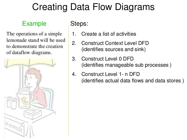 Dfd examples 8 creating data flow diagrams ccuart