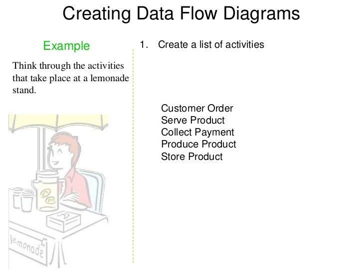 creating data flow diagrams - Creating Data Flow Diagrams