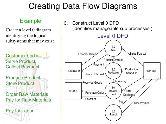 data flow diagram example rh slideshare net