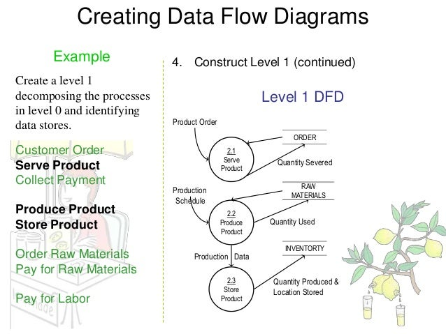 Data flow diagram example 12 creating data flow diagrams ccuart Image collections