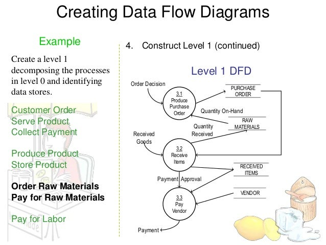 Data flow diagram example store location storedpay for labor product 13 creating data flow diagrams ccuart Gallery