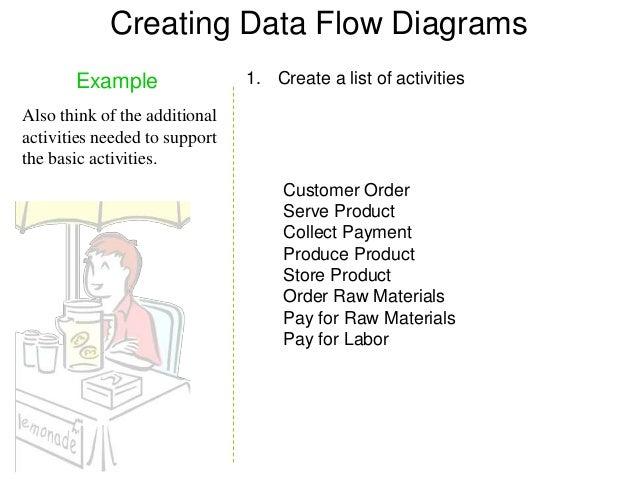 Contoh dfd diagram online schematic diagram data flow diagram example rh slideshare net contoh data flow diagram penjualan contoh dfd diagram nol ccuart Gallery