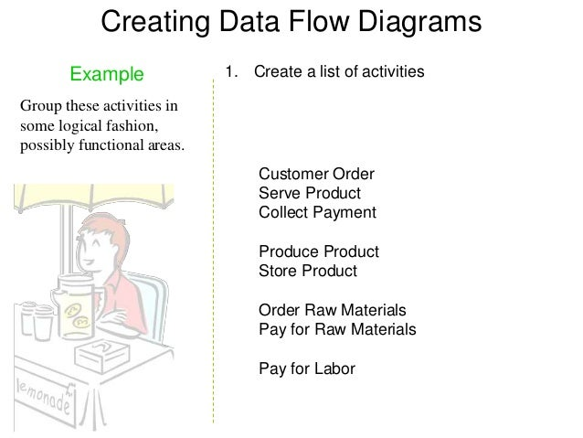 data flow diagram example rh slideshare net
