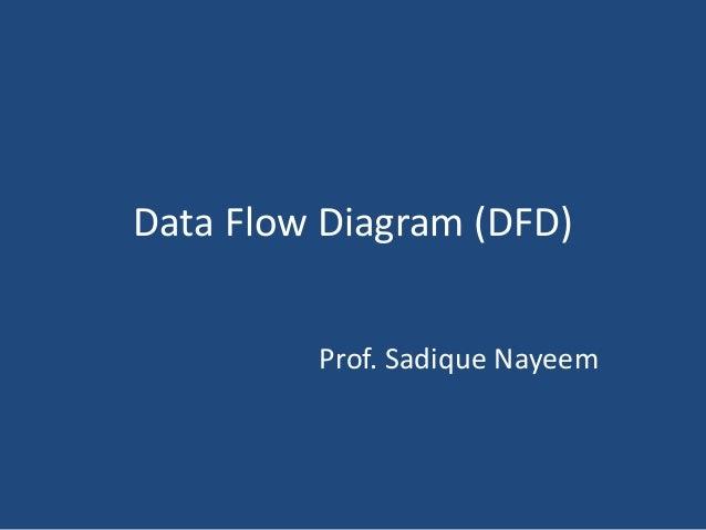 Data Flow Diagram (DFD)  Prof. Sadique Nayeem