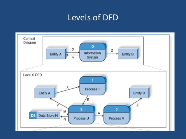 Data flow diagram dfd levels of dfd 10 level 1 diagrams ccuart