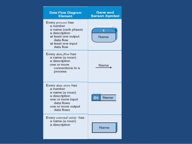 Context diagram  • First DFD in every business process.  • Shows the context into which the business process fits.  • Show...