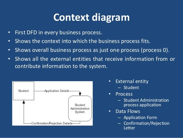 Level 0 Diagram  • Shows all the major processes that comprise the overall  system – the internal components of process 0 ...