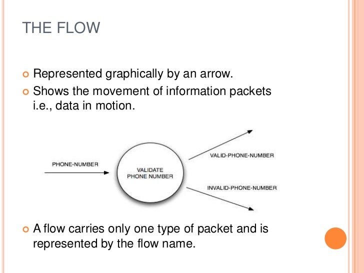 Data flow diagrams 5 ccuart Image collections