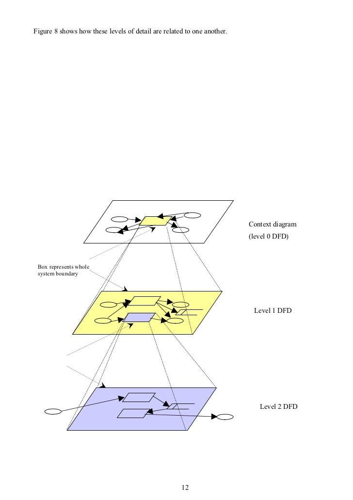 Df dtutorial box represents process 11 12 ccuart Images