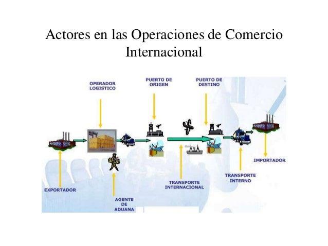 Logistica Y Transporte Internacional