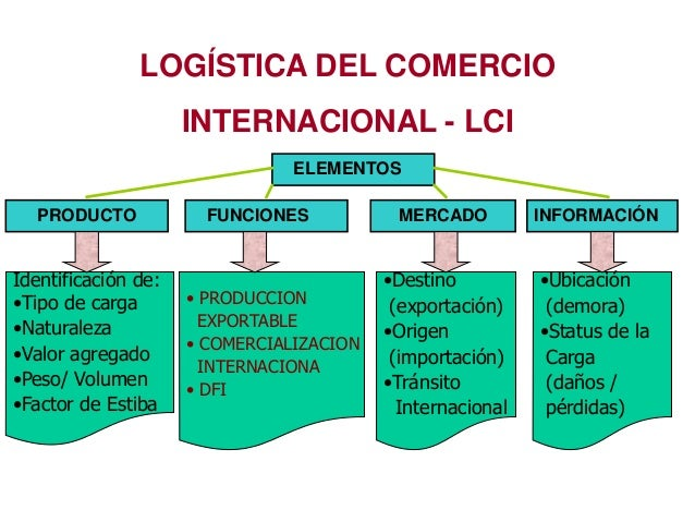 Logistica del comercio internacional pdf pretty girls for Comercio exteriro