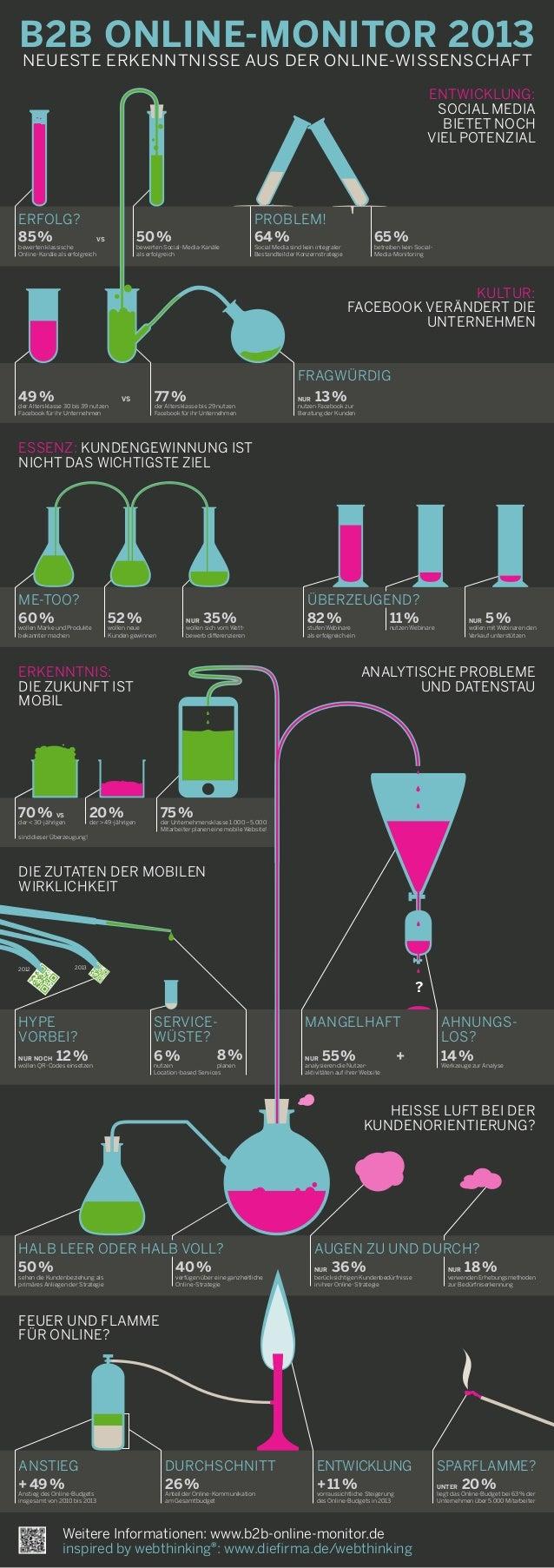 B2B Online-Monitor 2013 neueste erkenntnisse AUS der online-wissenschaft +49% Anstieg des Online-Budgets insgesamt von 2...