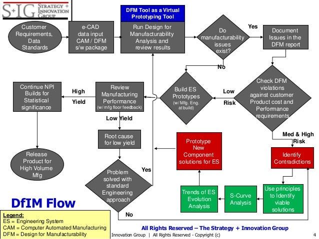 Checklist- and Process Flow for Design For Innovation in