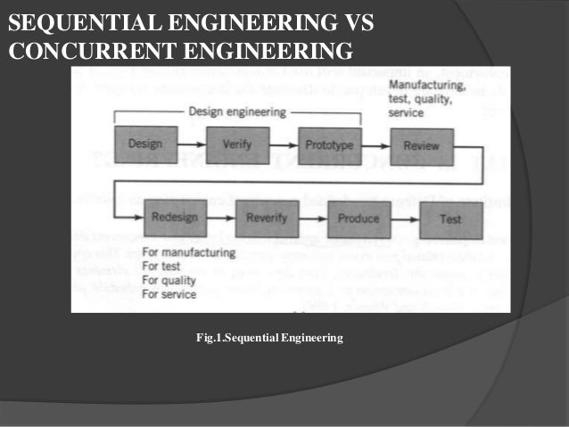 Dfma As The Tool For Concurrent Engineering
