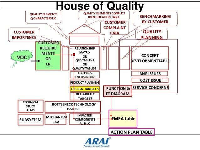 Dfmea dr dvp 261113 kcv - Connection between lifestyle home design ...