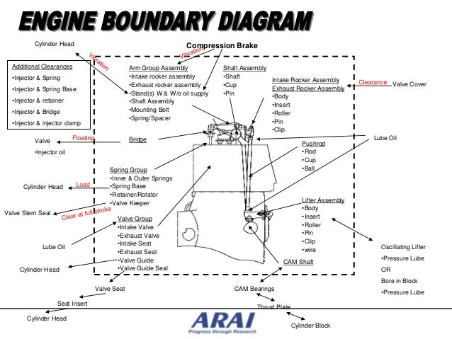 Dfmea for engine systems – L Head Engine Diagram