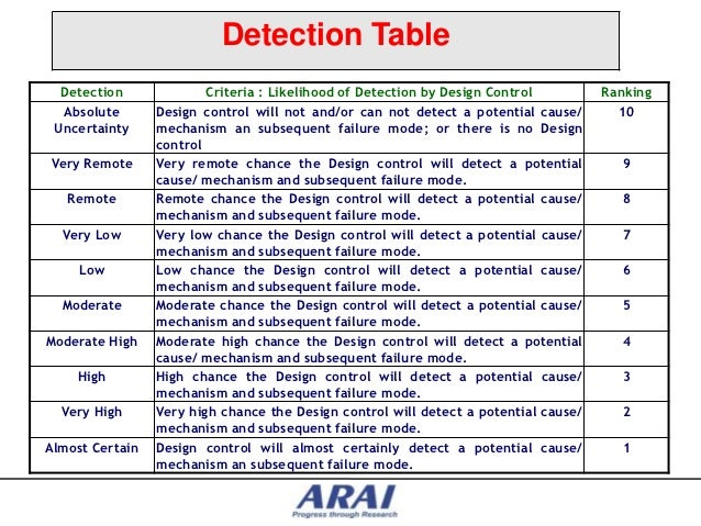 Dfmea for engine systems - Fmea severity occurrence detection table ...
