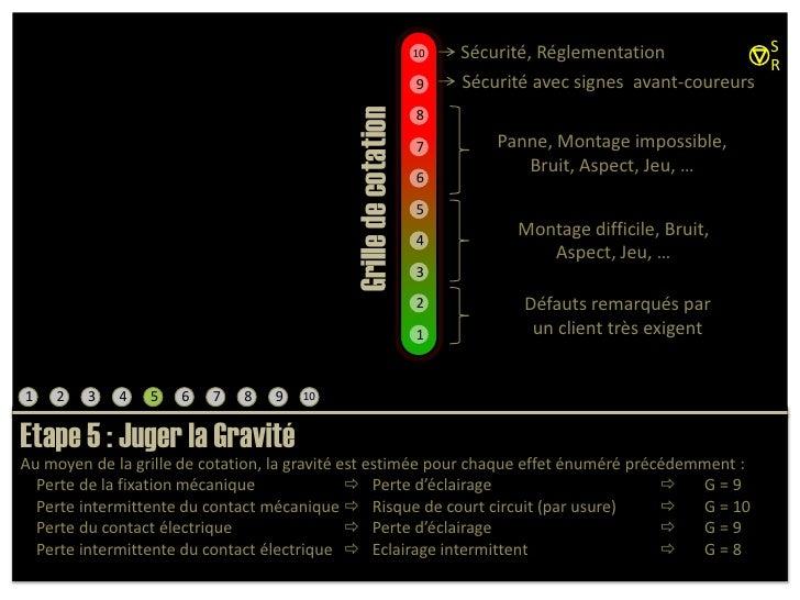S<br />Sécurité, Réglementation<br />10<br />R<br />Sécurité avec signes  avant-coureurs <br />9<br />8<br />Panne, Montag...