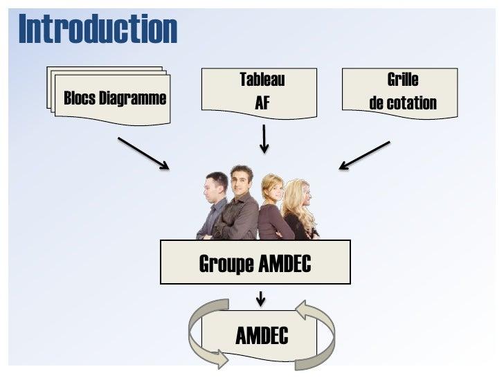 Introduction<br />Tableau <br />AF<br />Grille <br />de cotation<br />BlocsDiagramme<br />Groupe AMDEC<br />AMDEC<br />
