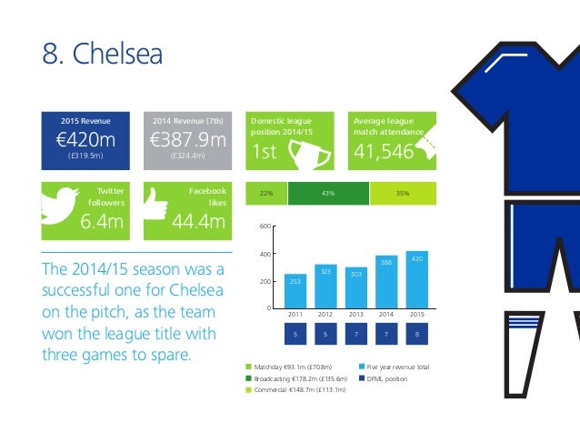 8. Chelsea The 2014/15 season was a successful one for Chelsea on the pitch, as the team won the league title with three g...