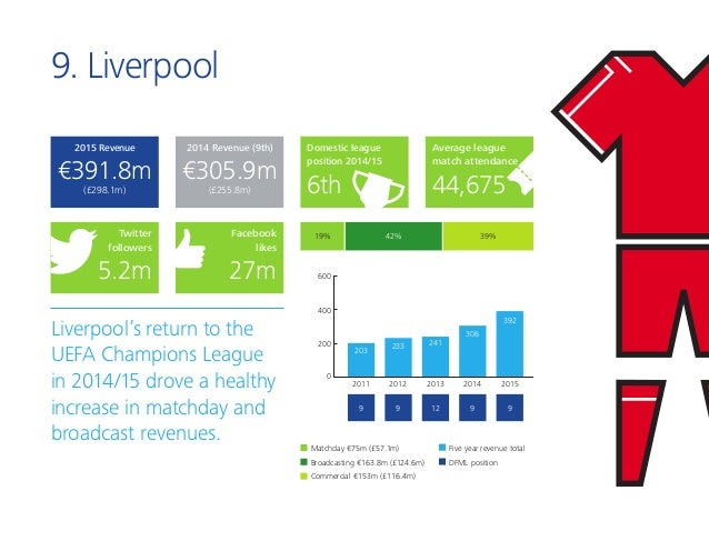9. Liverpool Liverpool's return to the UEFA Champions League in 2014/15 drove a healthy increase in matchday and broadcast...