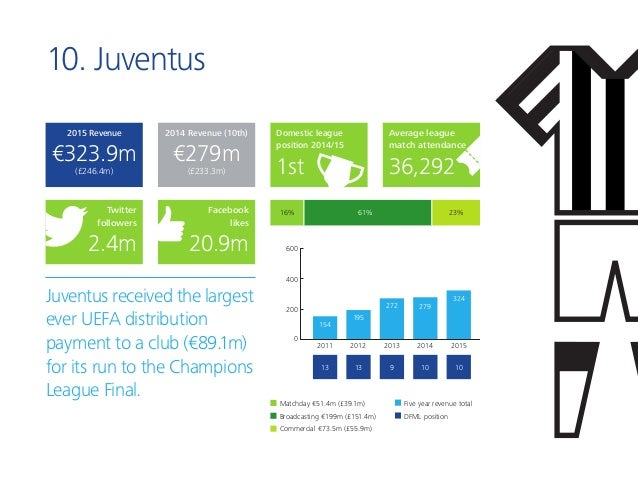 10. Juventus Juventus received the largest ever UEFA distribution payment to a club (€89.1m) for its run to the Champions ...