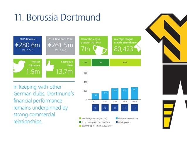 11. Borussia Dortmund In keeping with other German clubs, Dortmund's financial performance remains underpinned by strong c...