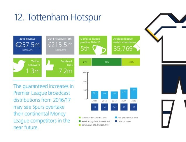 12. Tottenham Hotspur The guaranteed increases in Premier League broadcast distributions from 2016/17 may see Spurs overta...