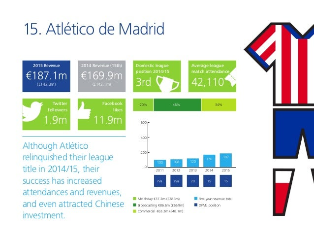 15. Atlético de Madrid Although Atlético relinquished their league title in 2014/15, their success has increased attendanc...